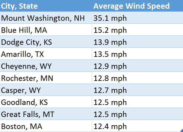 highest-average-windspeed