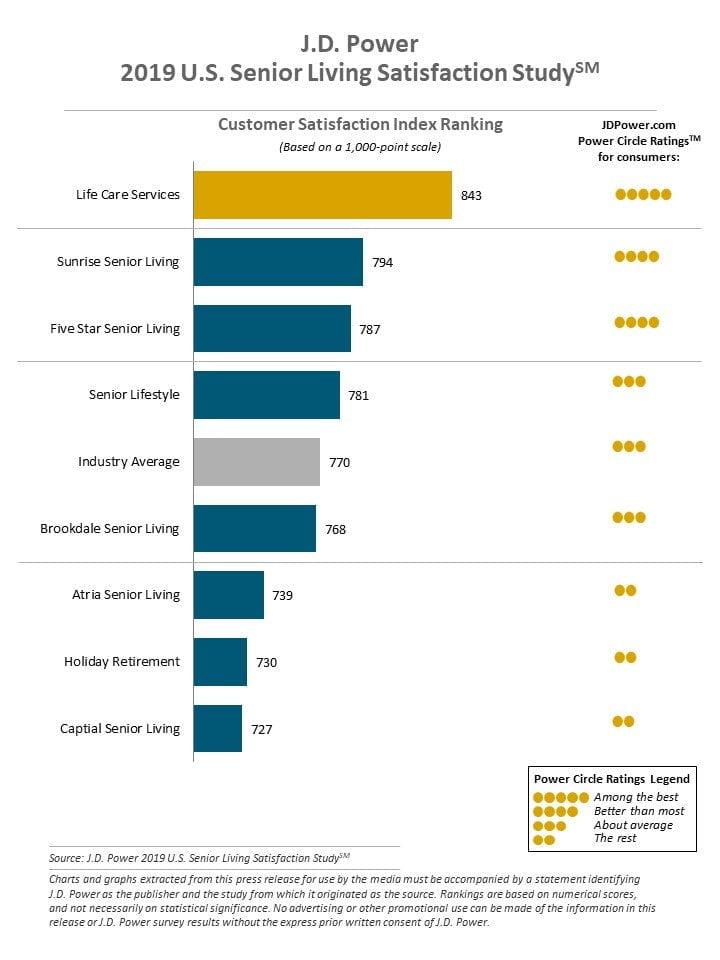 Senior Living Satisfaction Survey by J.D. Power